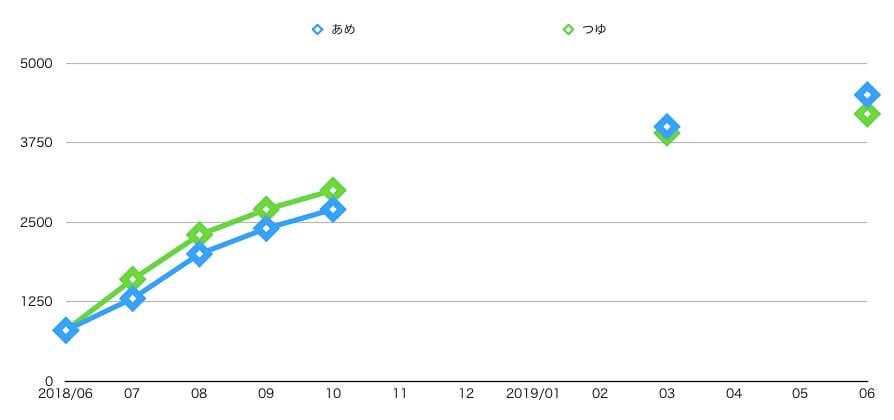 猫 体重 一年 推移 三毛猫 キジ白 グラフ