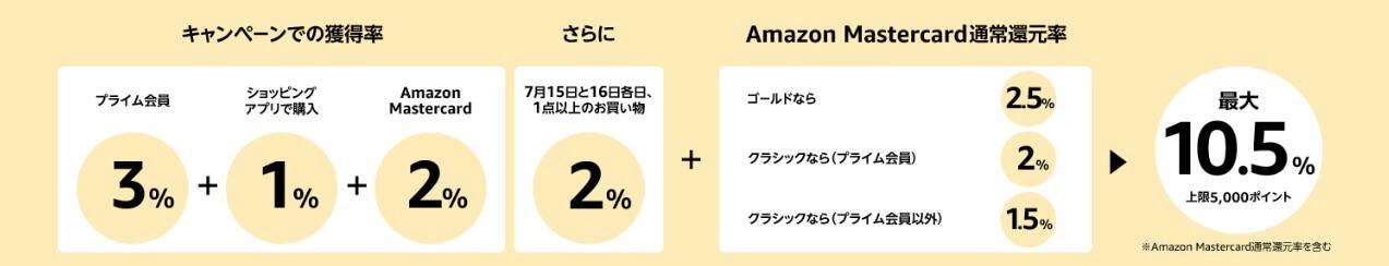 Amazon プライムデー primeday 2019年  ポイントアップ キャンペーン